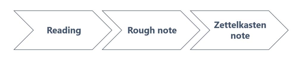 Zettelkasten Workflow